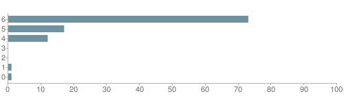 Chart?cht=bhs&chs=500x140&chbh=10&chco=6f92a3&chxt=x,y&chd=t:73,17,12,0,0,1,1&chm=t+73%,333333,0,0,10|t+17%,333333,0,1,10|t+12%,333333,0,2,10|t+0%,333333,0,3,10|t+0%,333333,0,4,10|t+1%,333333,0,5,10|t+1%,333333,0,6,10&chxl=1:|other|indian|hawaiian|asian|hispanic|black|white